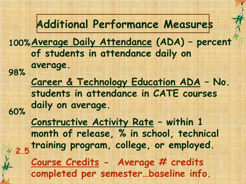 Additional Performance Measures