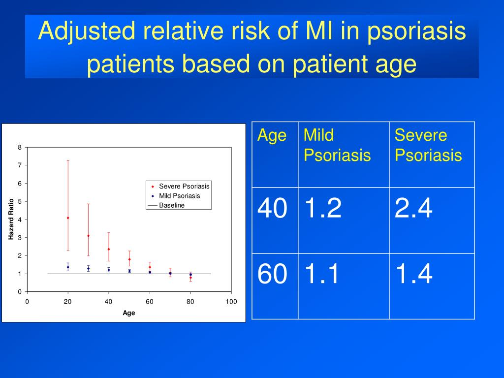 Adjusted relative risk of MI in psoriasis patients based on patient age