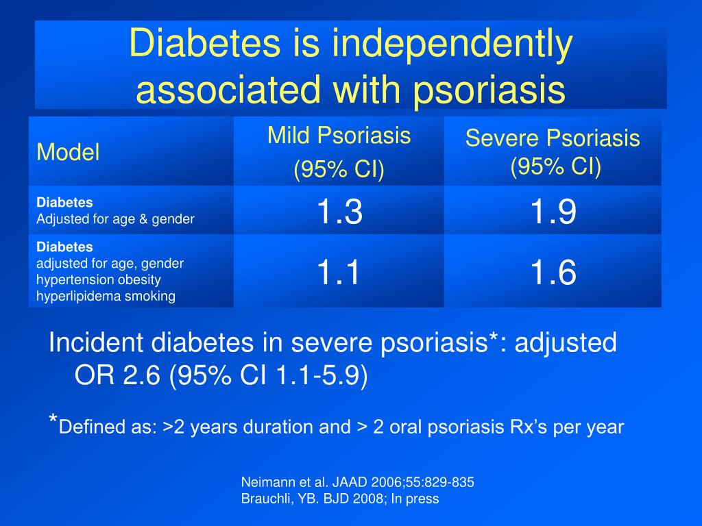 Diabetes is independently associated with psoriasis