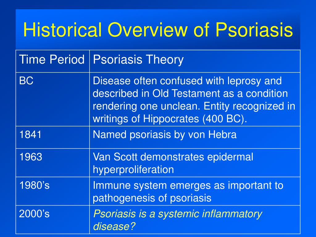 Historical Overview of Psoriasis