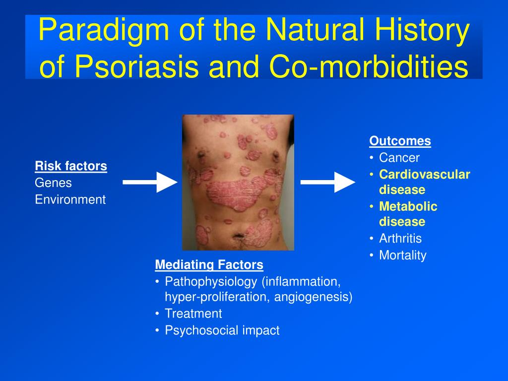 Paradigm of the Natural History of Psoriasis and Co-morbidities