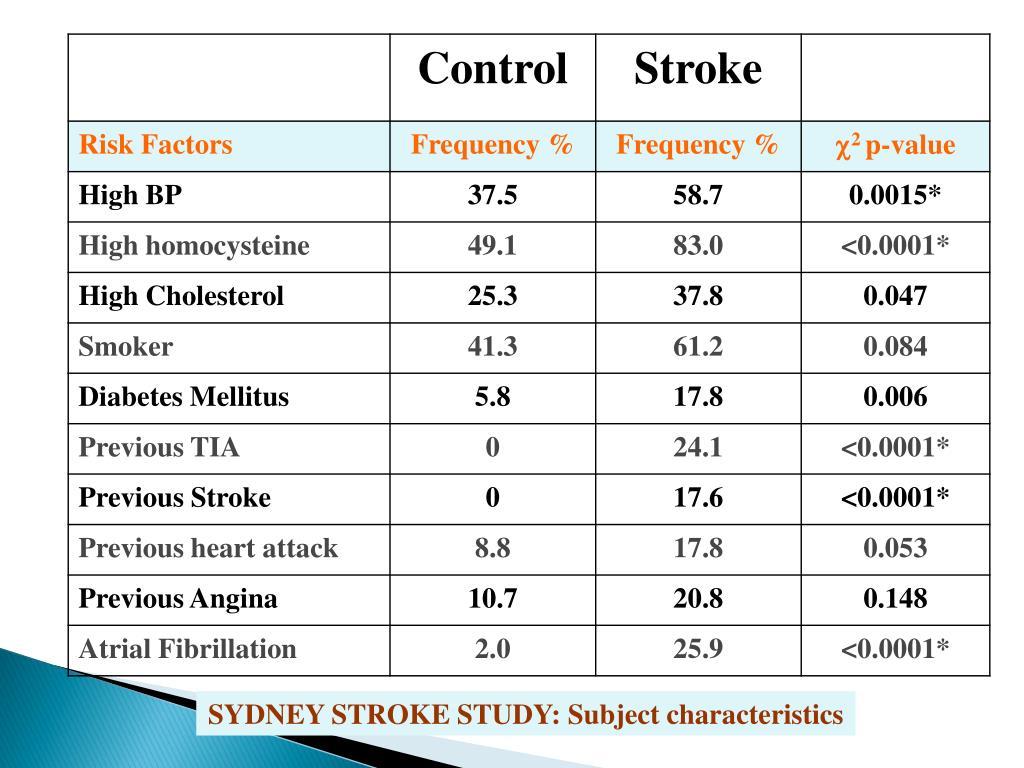 SYDNEY STROKE STUDY: Subject characteristics