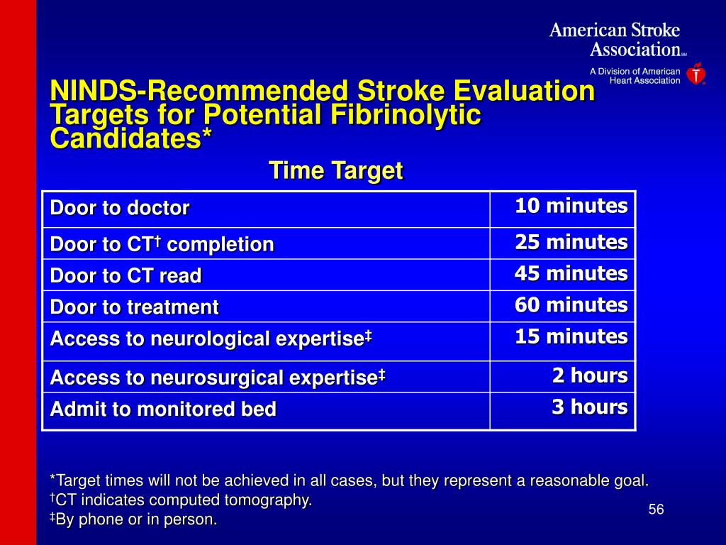 NINDS-Recommended Stroke Evaluation Targets for Potential Fibrinolytic Candidates*