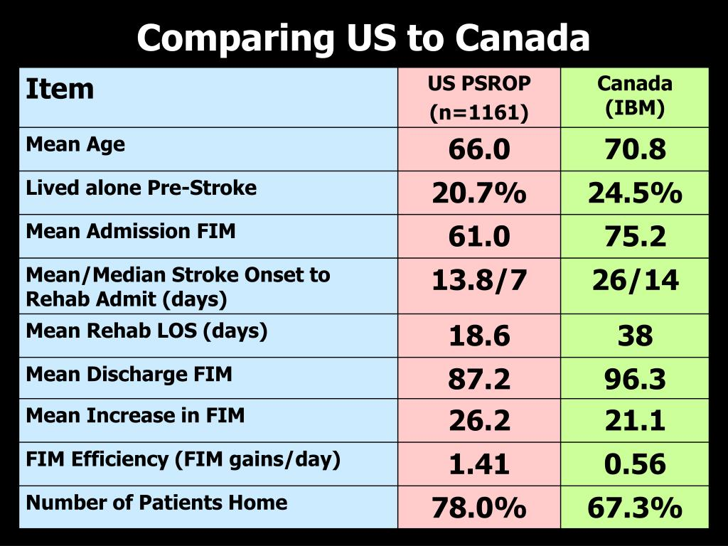 Comparing US to Canada