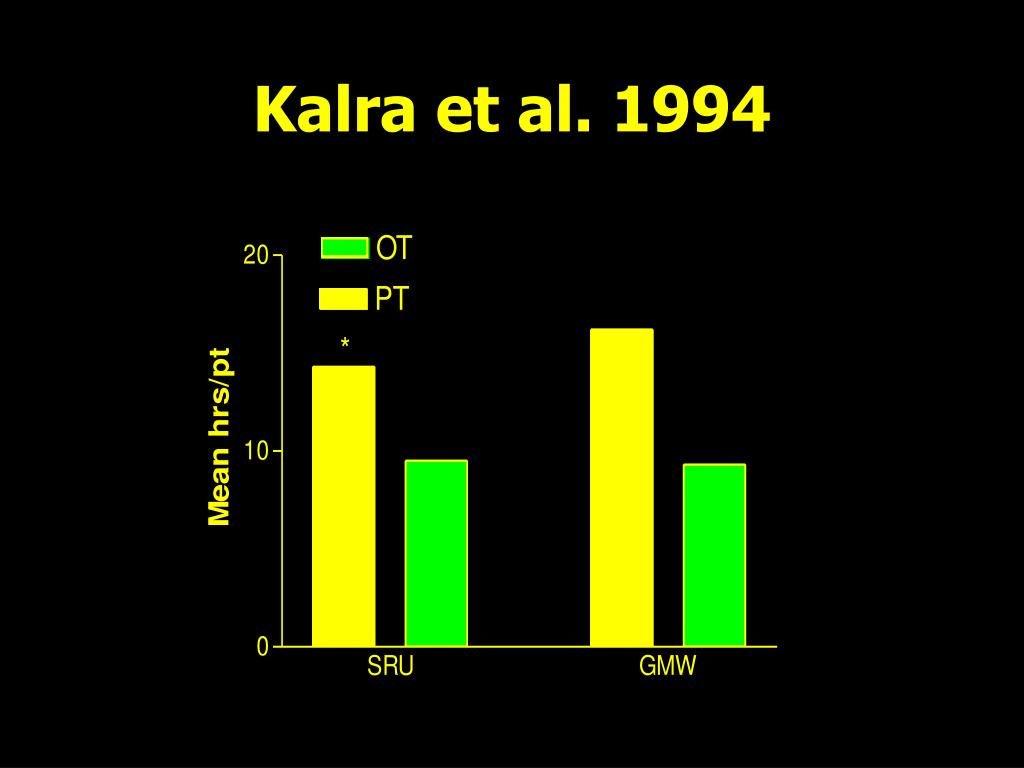 Kalra et al. 1994
