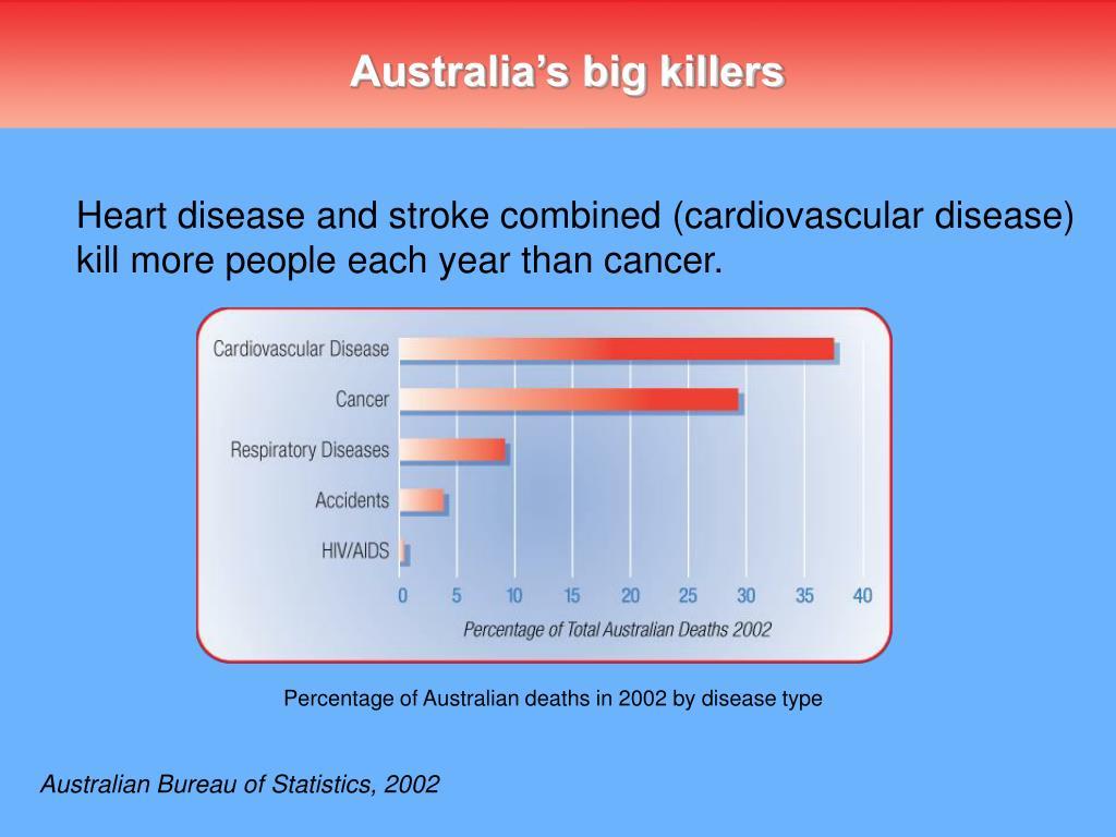 Australia's big killers