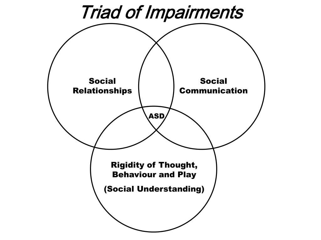 Triad of Impairments