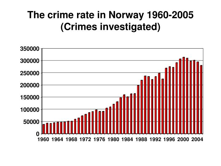 The crime rate in norway 1960 2005 crimes investigated