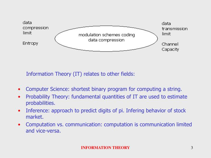 Information Theory (IT) relates to other fields: