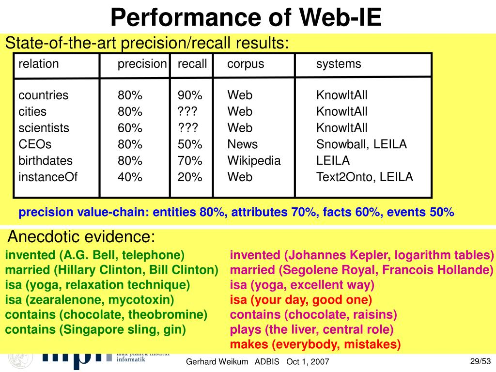 Performance of Web-IE