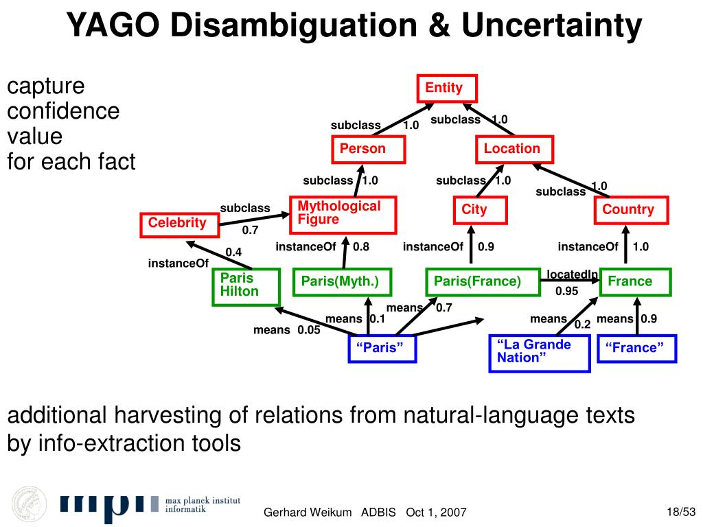 YAGO Disambiguation & Uncertainty