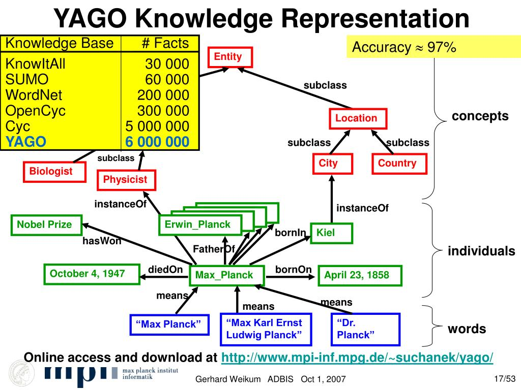 YAGO Knowledge Representation