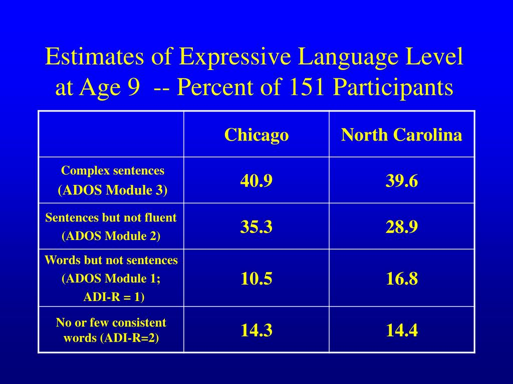 Estimates of Expressive Language Level at Age 9  -- Percent of 151 Participants