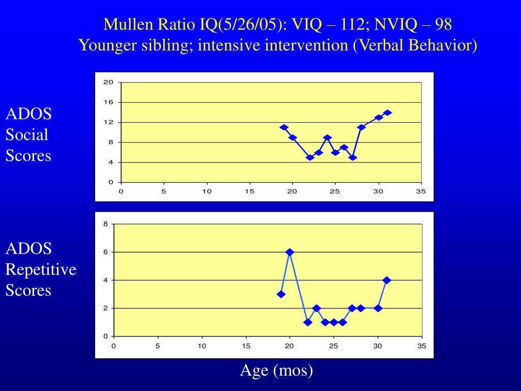 Mullen Ratio IQ(5/26/05): VIQ – 112; NVIQ – 98