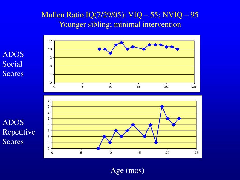 Mullen Ratio IQ(7/29/05): VIQ – 55; NVIQ – 95