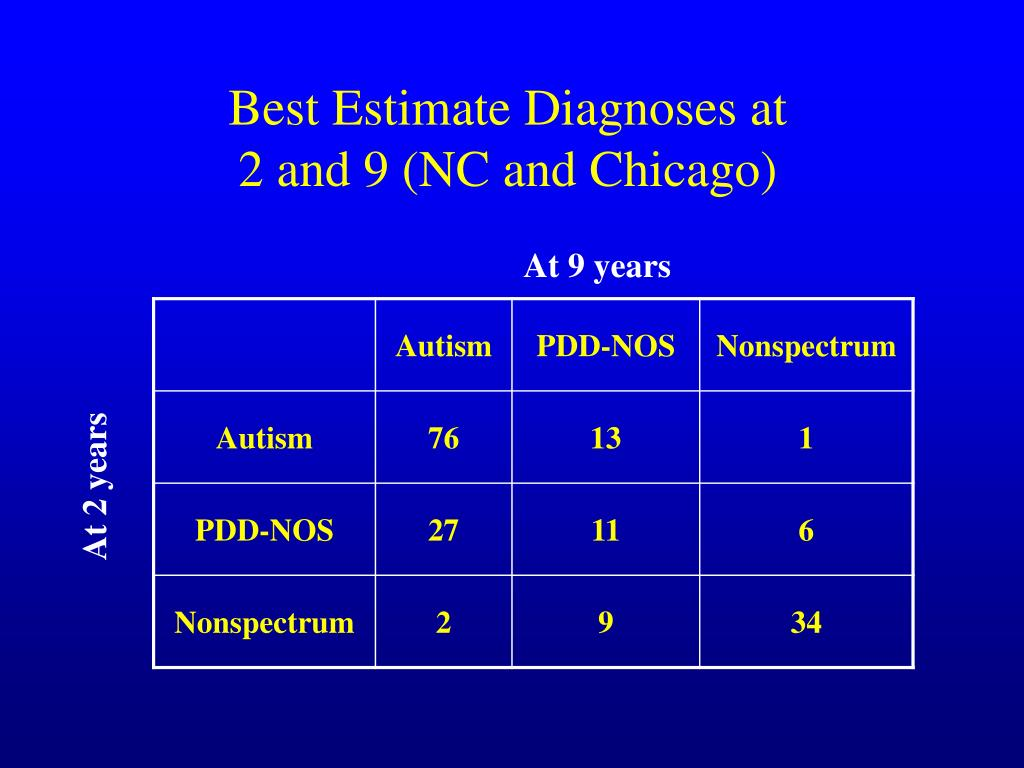 Best Estimate Diagnoses at