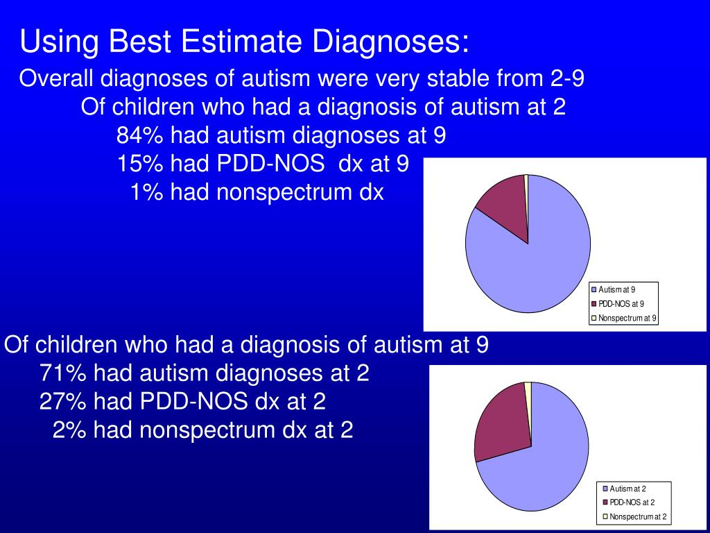 Using Best Estimate Diagnoses: