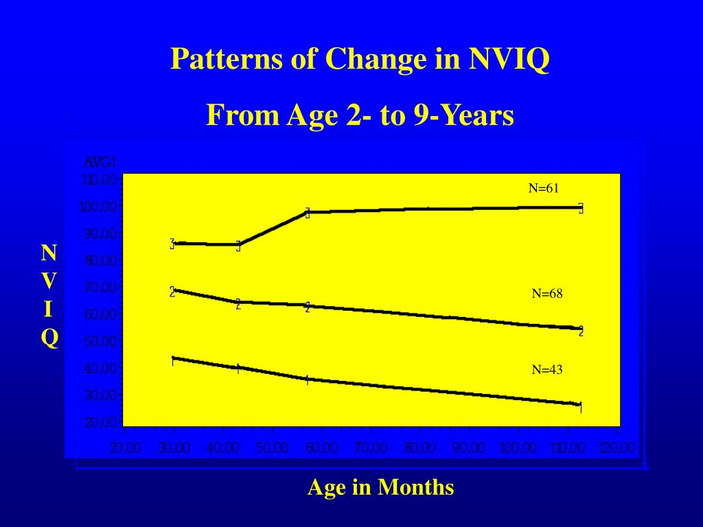 Patterns of Change in NVIQ