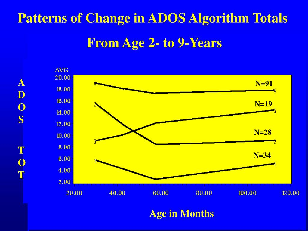 Patterns of Change in ADOS Algorithm Totals