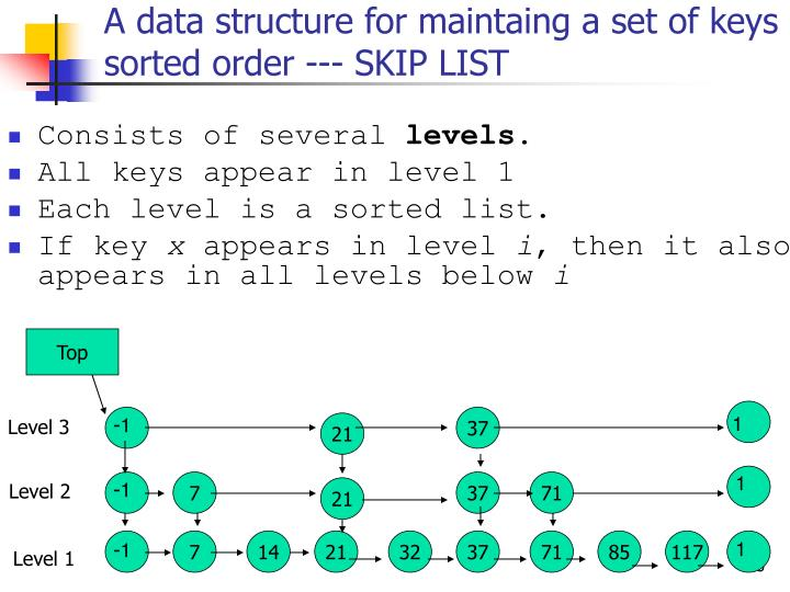 A data structure for maintaing a set of keys in a sorted order --- SKIP LIST