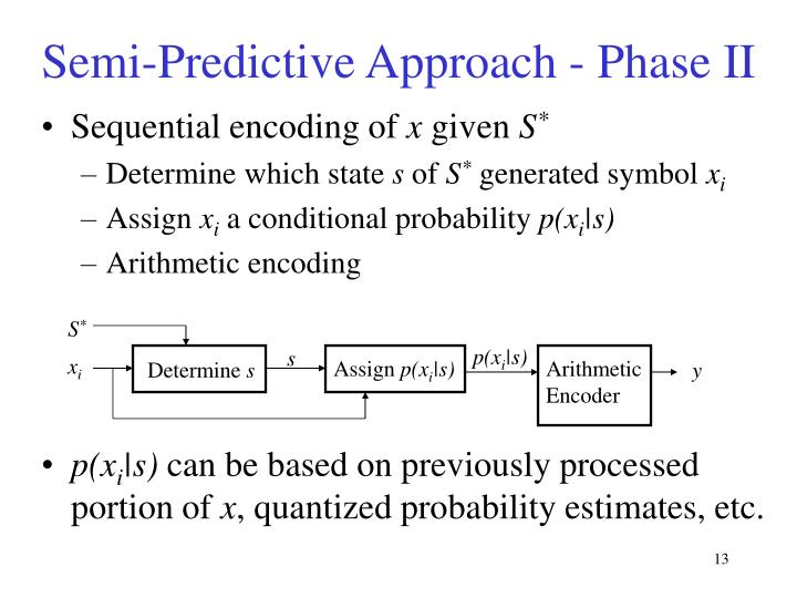 Arithmetic Encoder