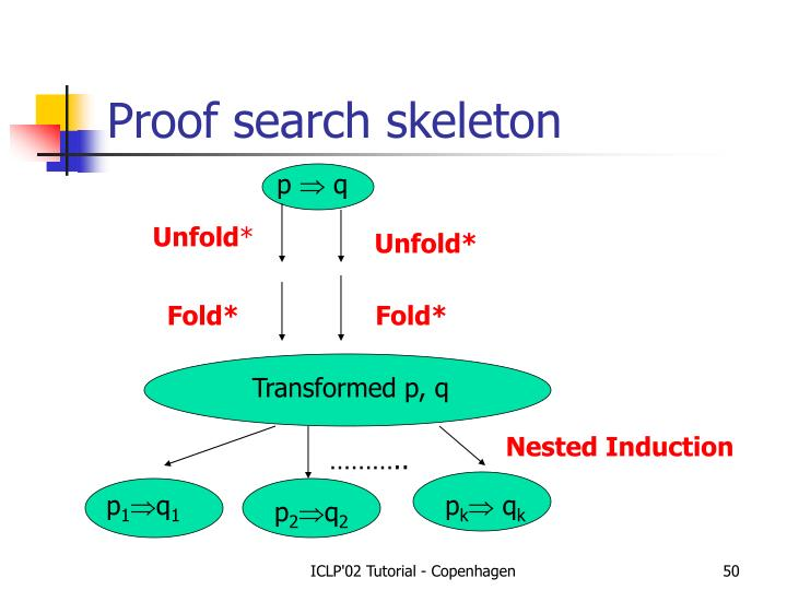 Proof search skeleton