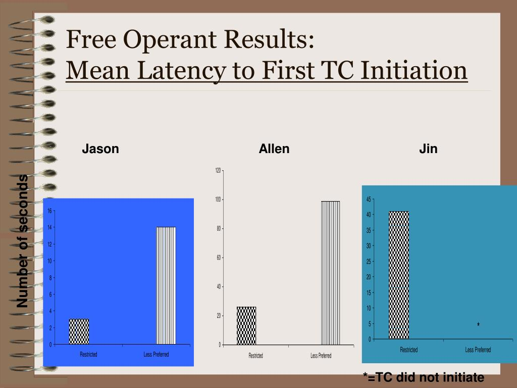 Free Operant Results: