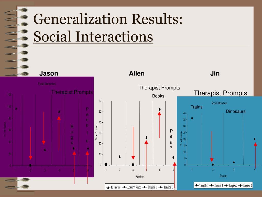 Generalization Results: