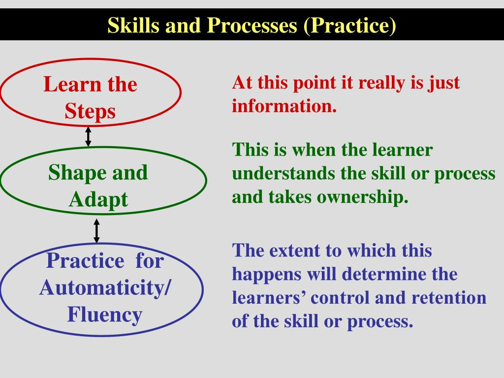 Skills and Processes (Practice)