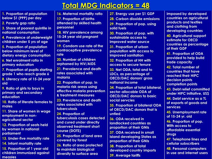Total MDG Indicators = 48