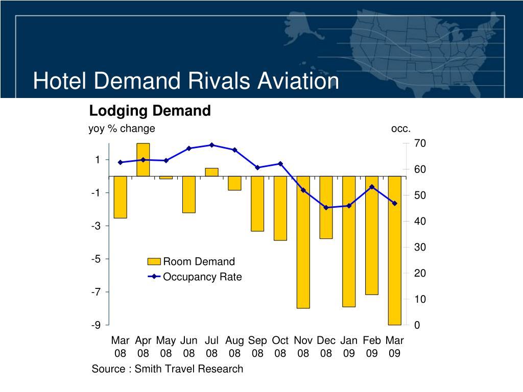 Hotel Demand Rivals Aviation
