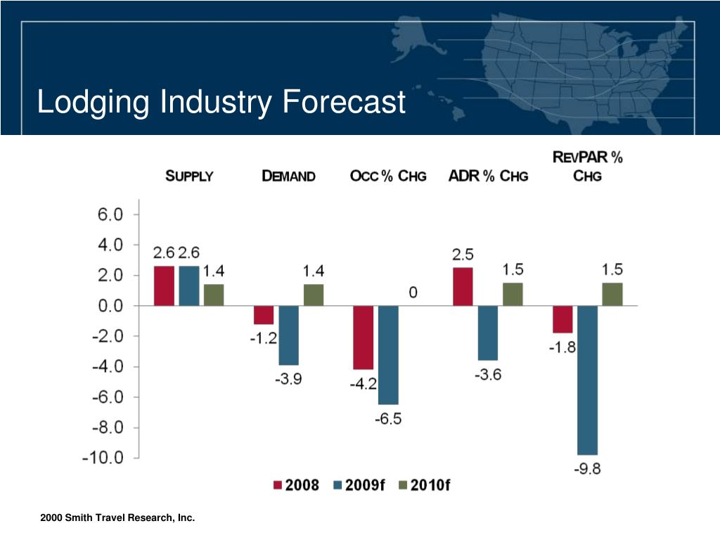 Lodging Industry Forecast