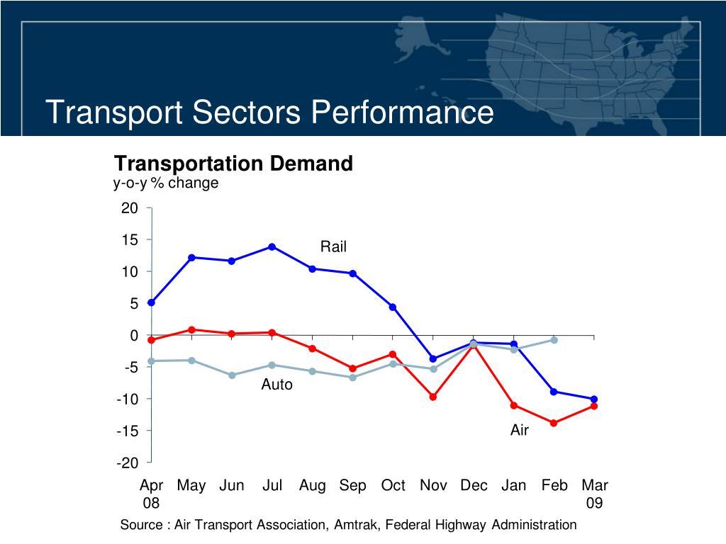Transport Sectors Performance