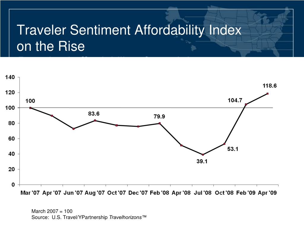 Traveler Sentiment Affordability Index