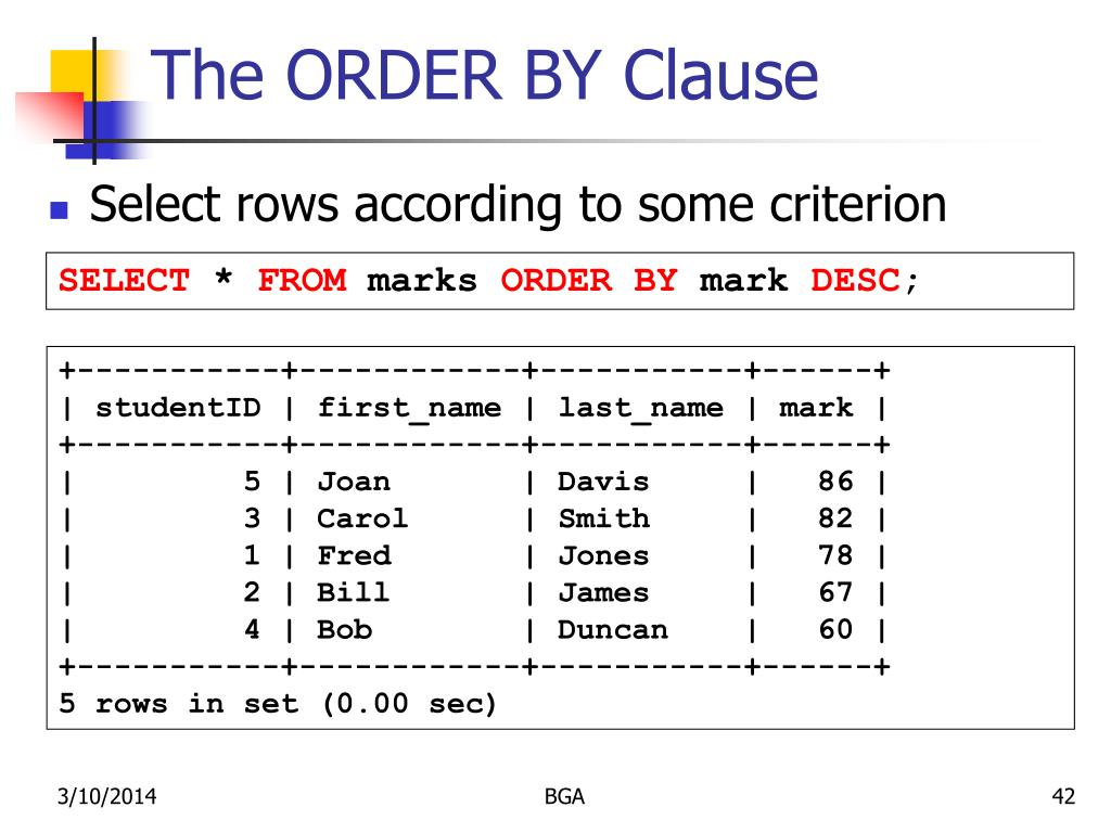 The ORDER BY Clause