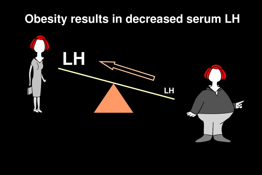 Obesity results in decreased serum LH