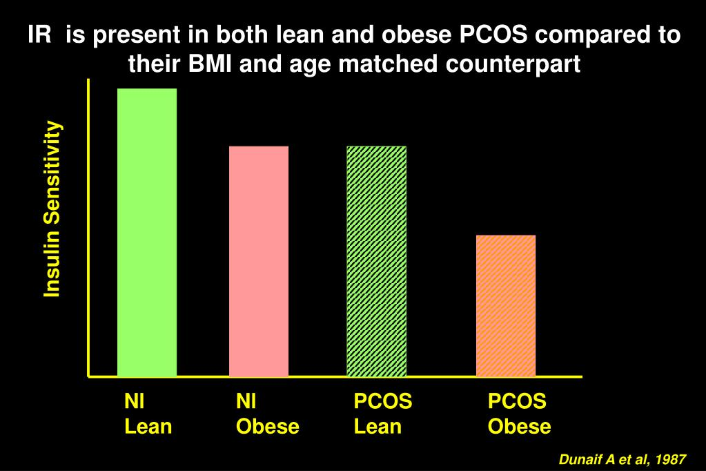 IR  is present in both lean and obese PCOS compared to