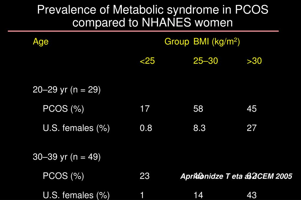 Prevalence of Metabolic syndrome in PCOS