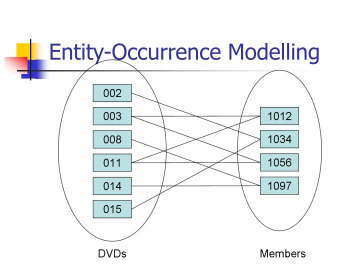 Entity occurrence modelling