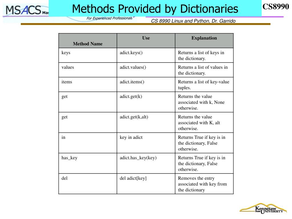Methods Provided by Dictionaries