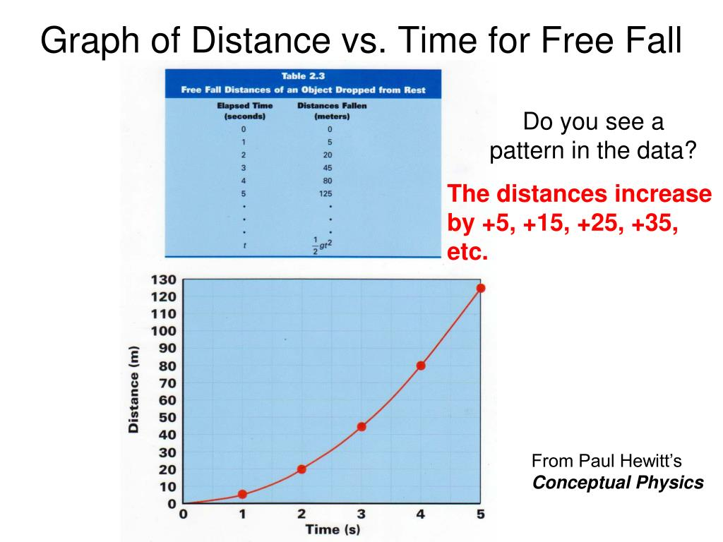 Graph of Distance vs. Time for Free Fall