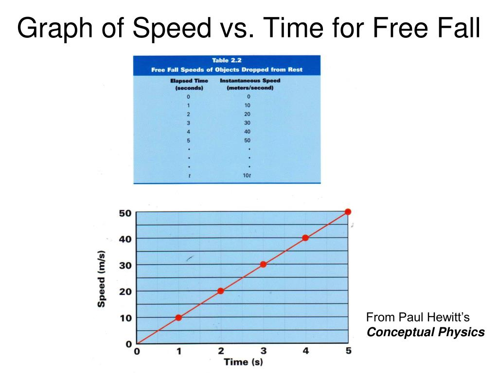 Graph of Speed vs. Time for Free Fall
