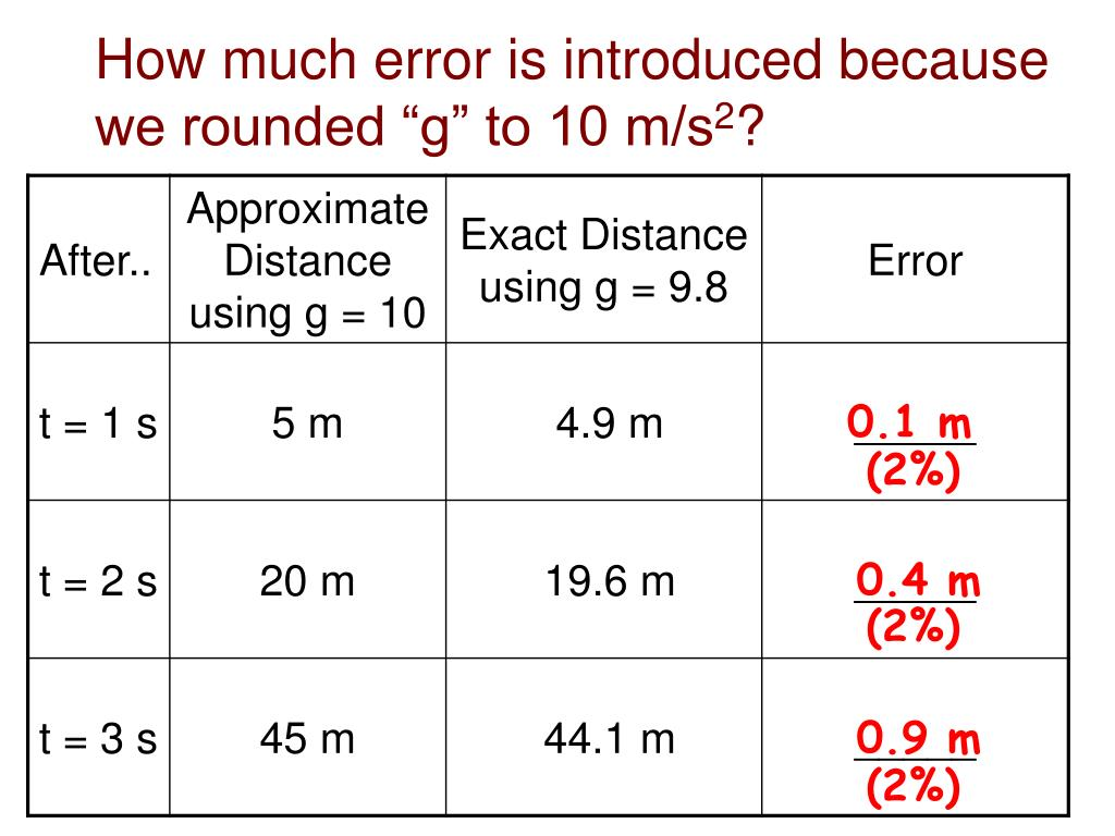 """How much error is introduced because  we rounded """"g"""" to 10 m/s"""