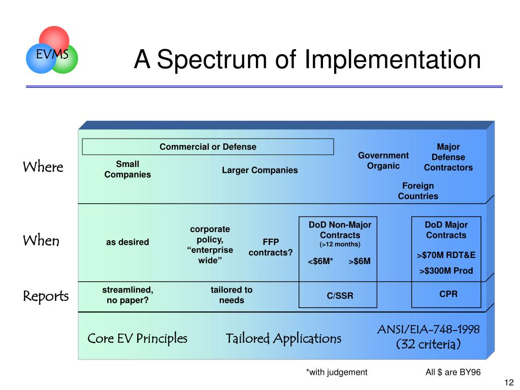 A Spectrum of Implementation