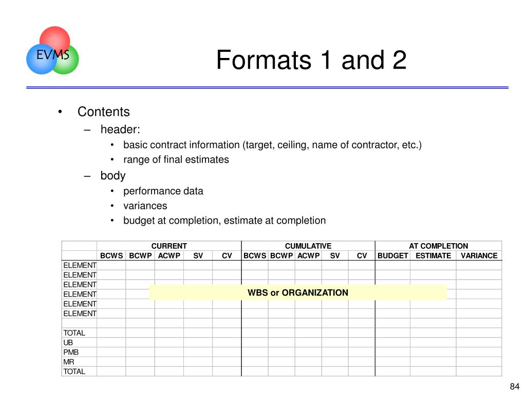 Formats 1 and 2