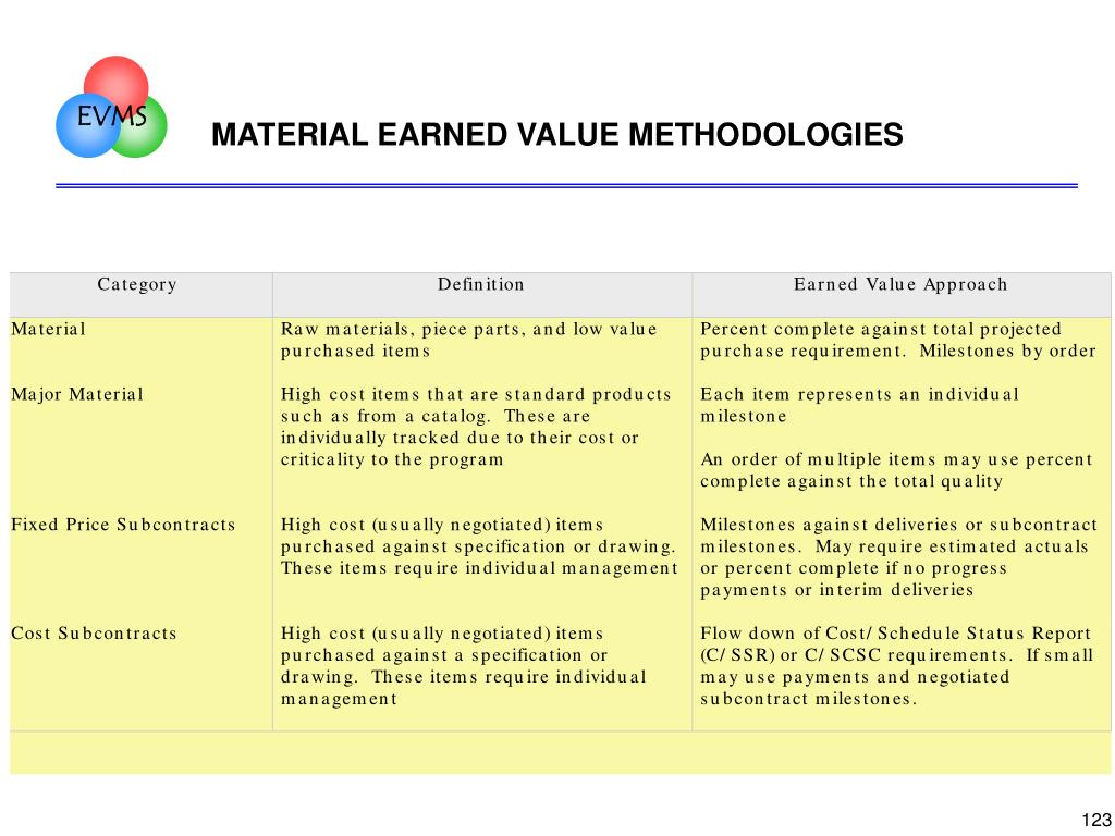 MATERIAL EARNED VALUE METHODOLOGIES