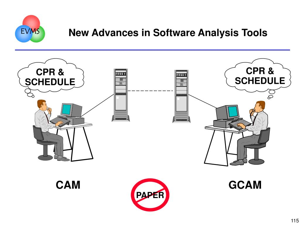New Advances in Software Analysis Tools