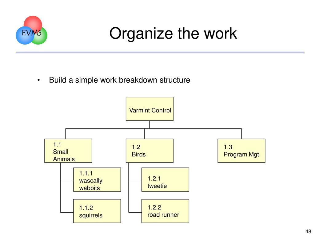 Organize the work