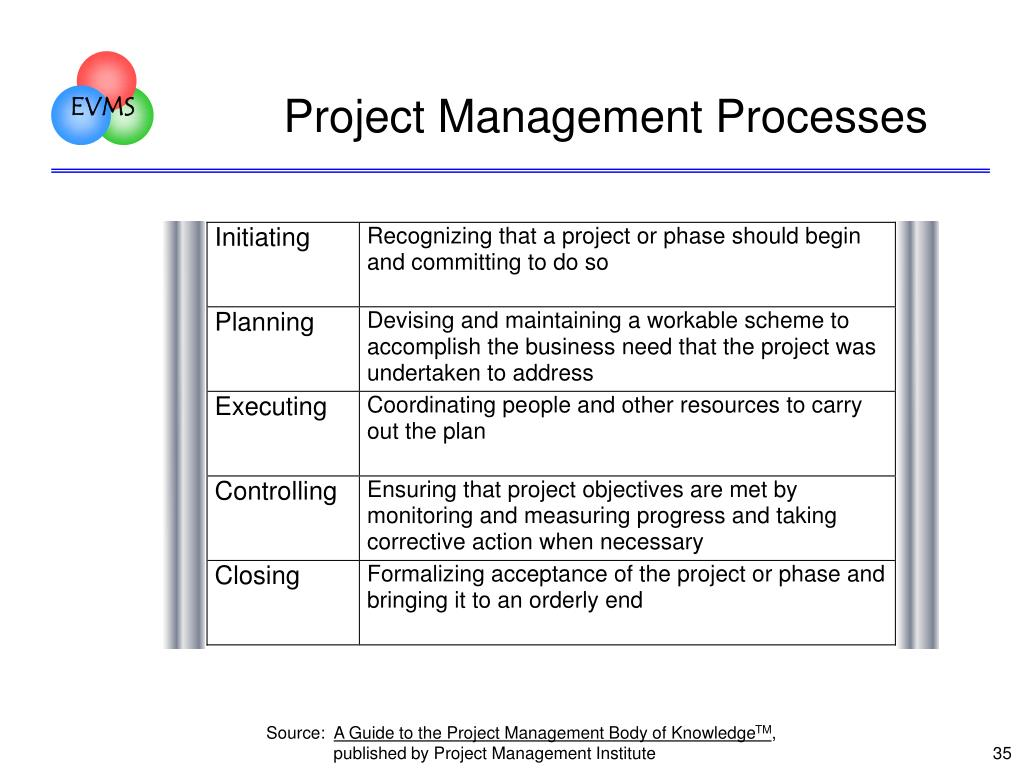 Project Management Processes
