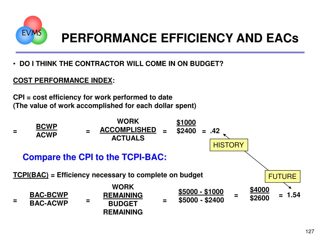 PERFORMANCE EFFICIENCY AND EACs